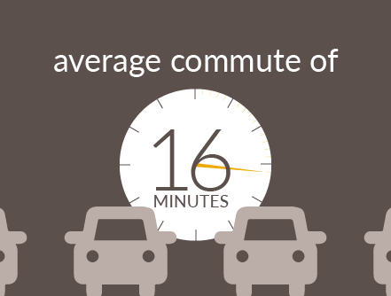 average commute of 16 minutes