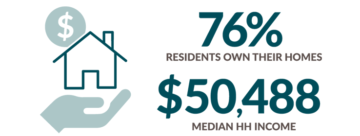 Median Household income is 50,488 and 76 percent of residents own their homes.
