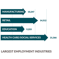 Largest employment industries are Health Care, Social Services, Public Sector, Retail and Education