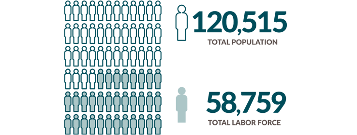 Total population is 120,515 and Total labor force is 58,759