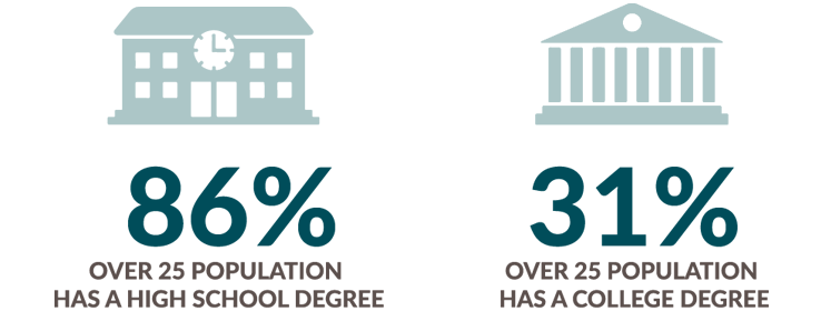 86 percent over 25 population has high school degree and 31 percent has college degree